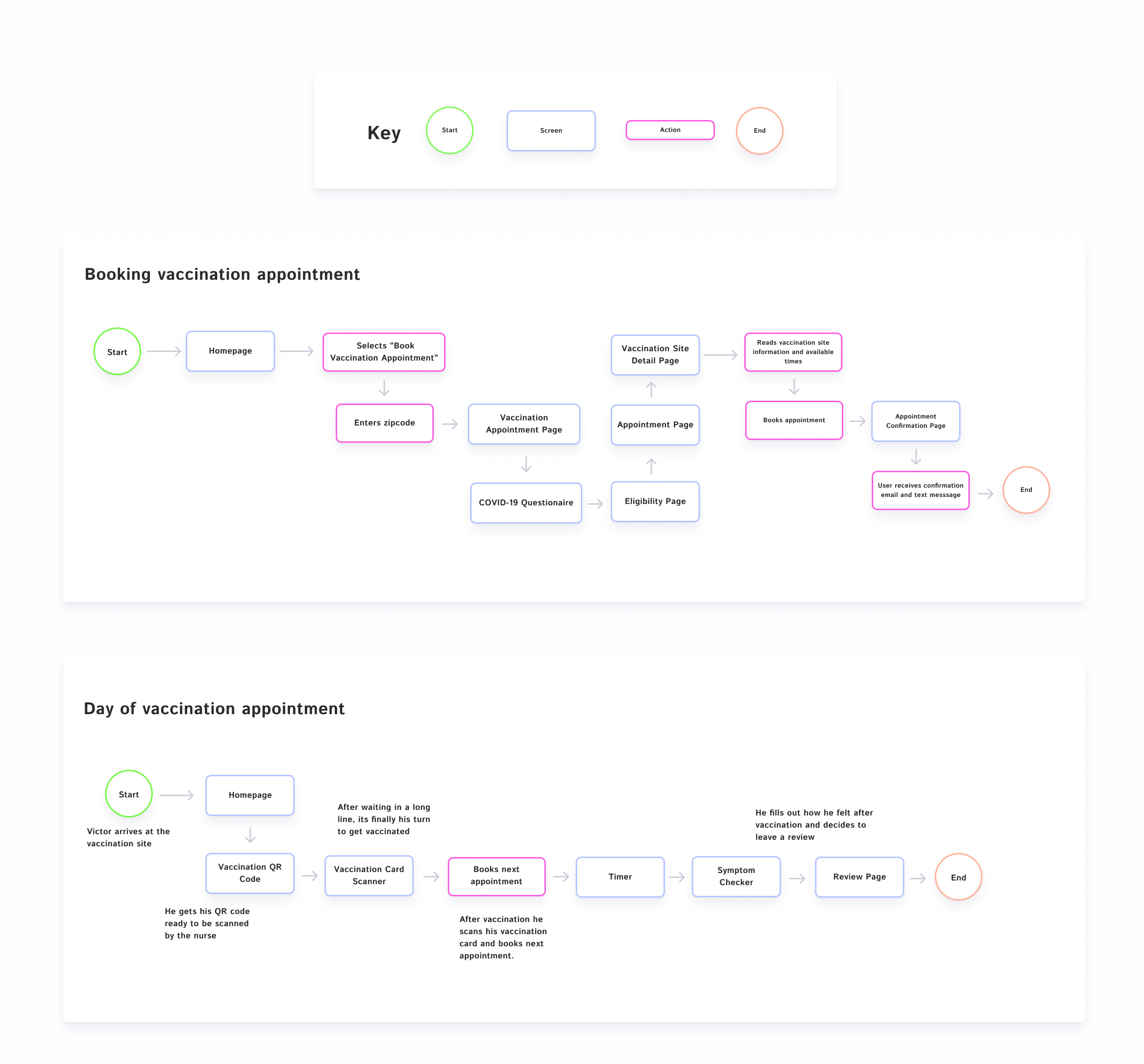 User-Flow-Booking-Appointment-2
